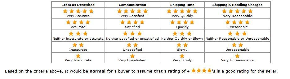 Detailed Seller Ratings - DSR